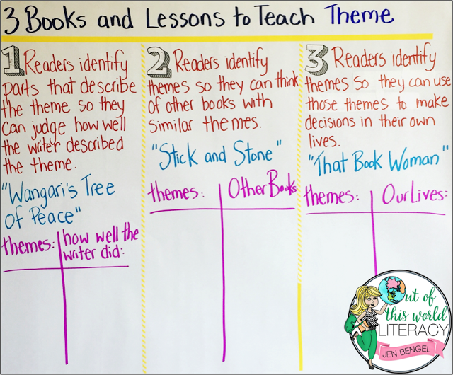how to teach about themes
